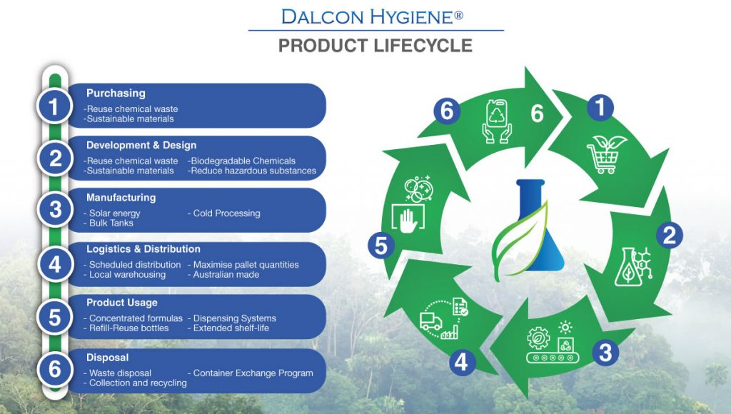 Product-Lifecycle-Dalcon-Hygiene