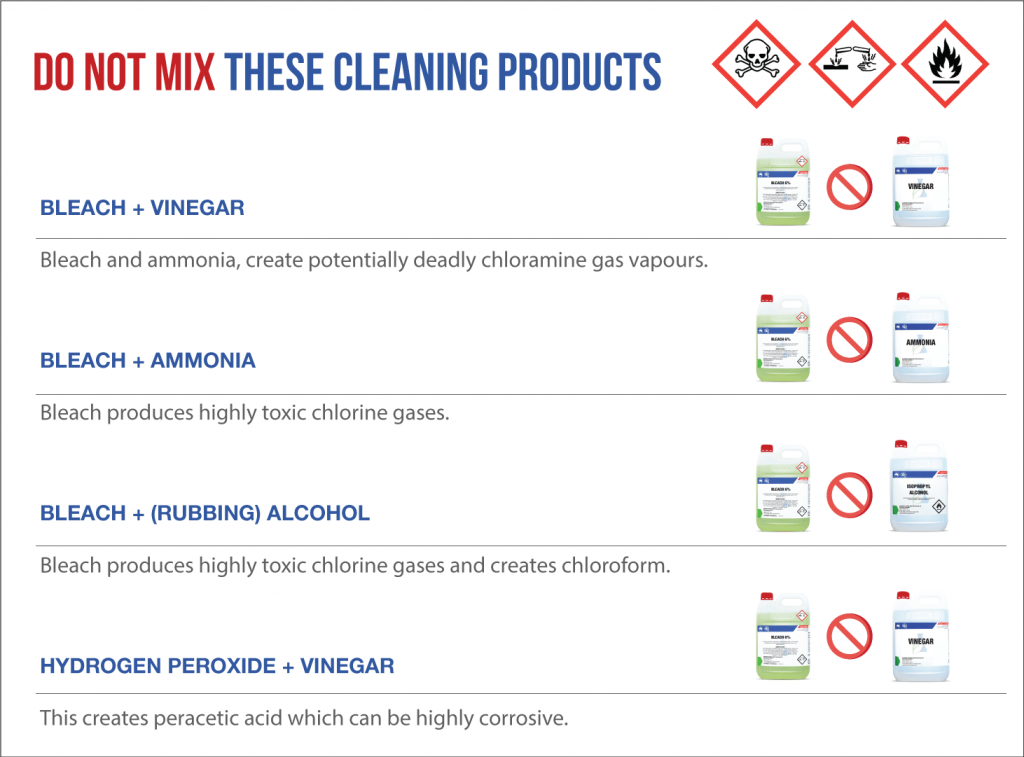 Never mix bleach with other chemical products